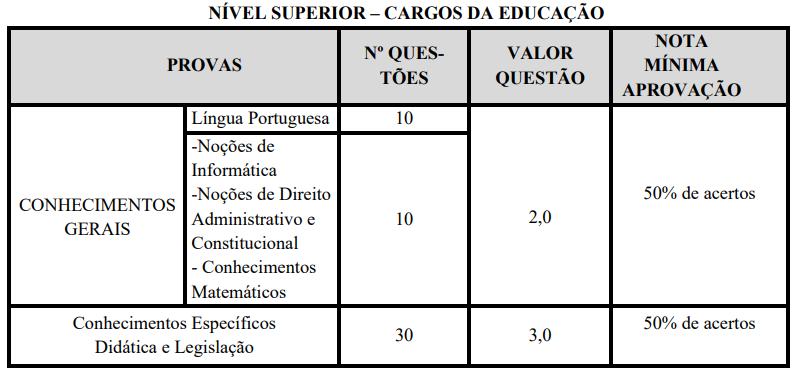 avaliações nível superior - cargos da educação concurso Prefeitura Monte Azul