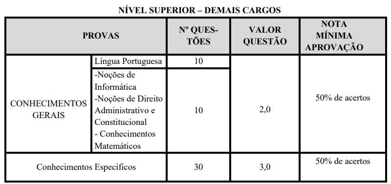 avaliações nível superior - demais cargos concurso Prefeitura Monte Azul