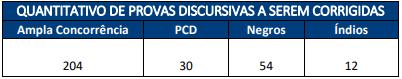 Tabela com quantitativo de provas discursivas a serem corrigidas.