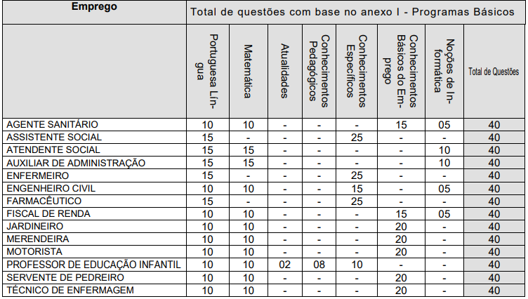 Prova Objetiva Santa Cruz dos Palmeiras