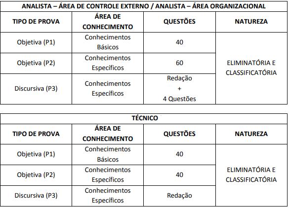 Distribuição de questões para provas objetivas de analista e técnico concurso TCE RJ