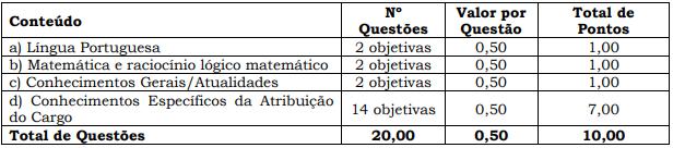 Detalhes da prova objetiva do concurso Socioassistencial SC