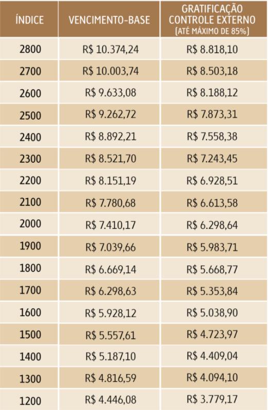 Tabela de vencimento-base ara servidores efetivos do TCE RJ