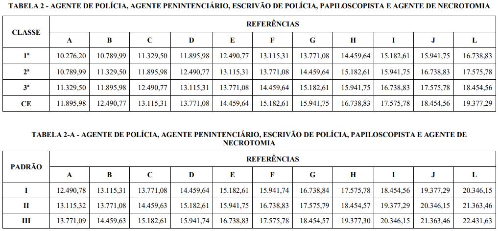 Tabela de remuneração do concurso PC TO para agente de polícia