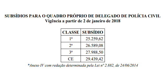 Tabela de remuneração do concurso PC TO para delegado
