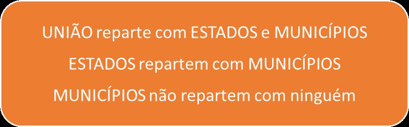 Fluxo da repartição de receitas - repartição de receitas para SEFAZ ES