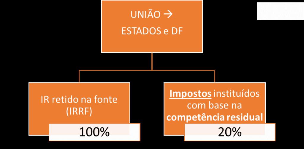 Repartição entre União e Estados e DF - repartição de receitas para SEFAZ ES