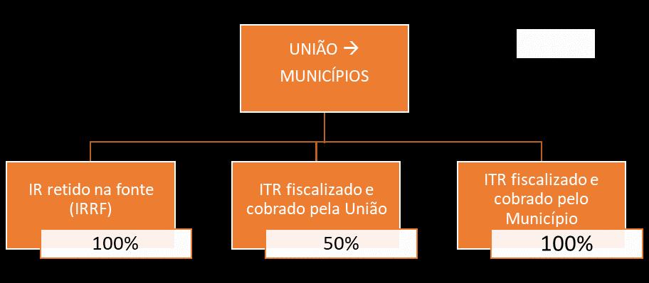 Repartição entre a União e os Municípios  - repartição de receitas para SEFAZ ES
