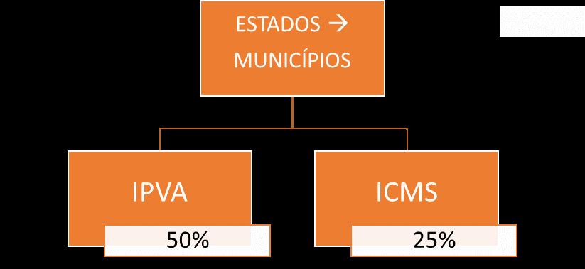 Repartição dos Estados para os Municípios  - repartição de receitas para SEFAZ ES