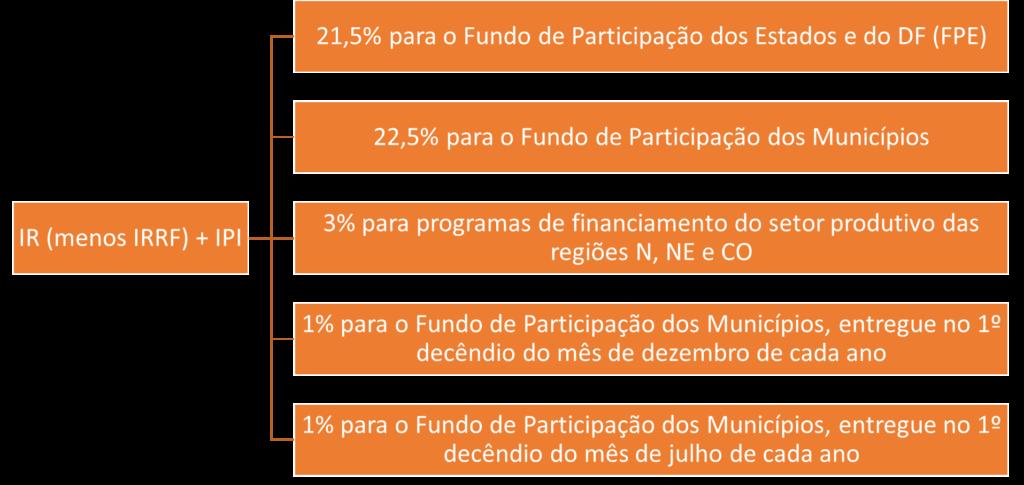 Repartição IPI + IR  - repartição de receitas para SEFAZ ES