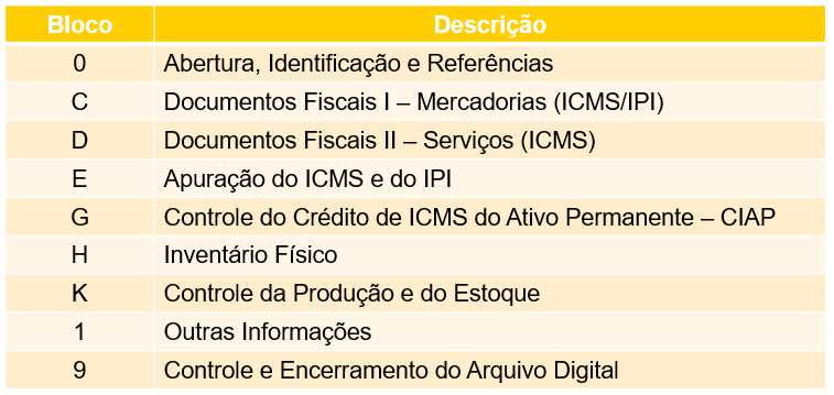 Blocos da EFD - registros da EFD para a SEFAZ ES