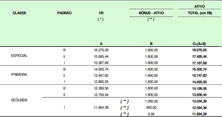Estrutura remuneratória do cargo de Analista do concurso Receita Federal