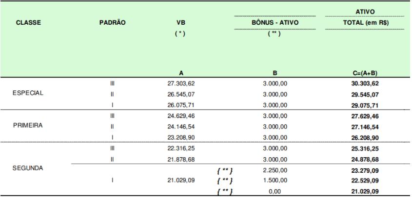 Estrutura remuneratória do cargo de Auditor do concurso Receita Federal