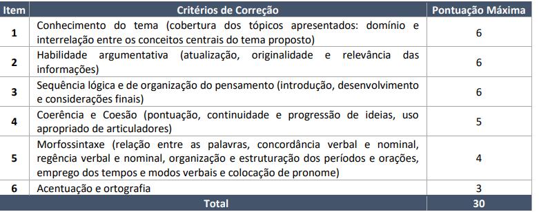 Tabela da Prova Discursiva do concurso SEED RR