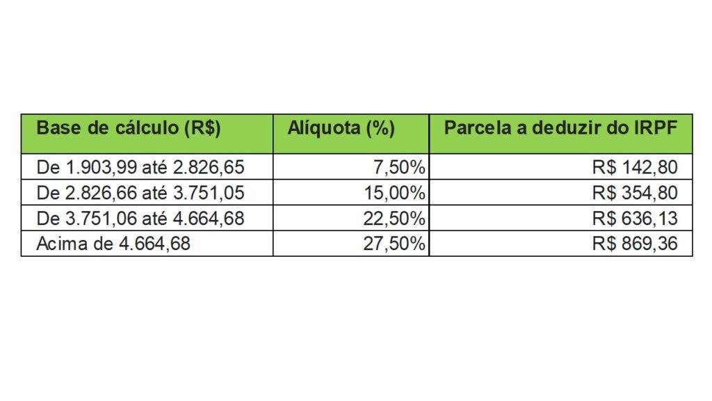 A Tabela de Alíquotas do IRPF é um exemplo do conceito de progressividade aplicado na prática