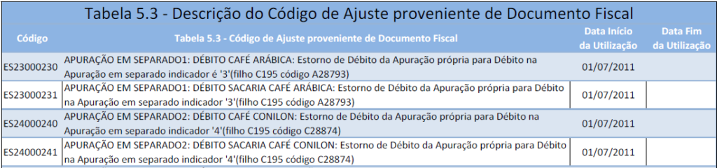 Trecho da Tabela 5.3 - EFD para a SEFAZ ES