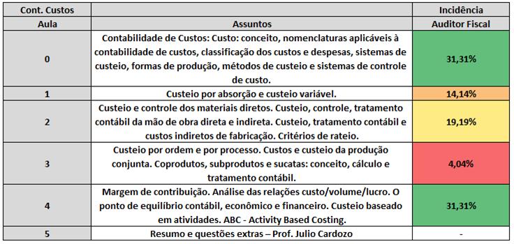 Estatística de cobrança para SEFAZ-ES