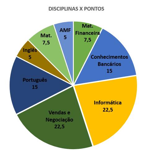 Concurso Banco do Brasil - RETA FINAL