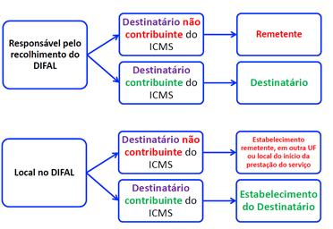 Resumo sobre Cobrança e Local ICMS SEFAZ-ES - Lei 7.000/01