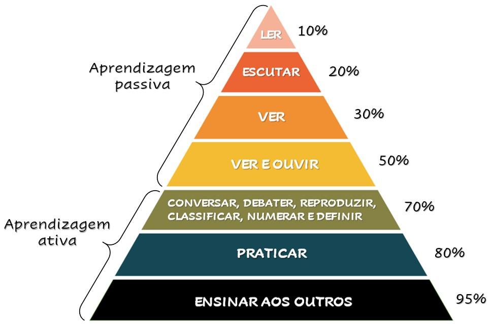 Pirâmide de Glasser aplicada ao estudo de direito ambiental para concursos