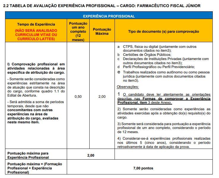 Prova de Títulos Edital CRF PR - Experiência Profissional Farmacêutico Fiscal Junior