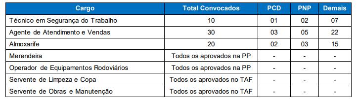 avaliação de títulos do Concurso Comur