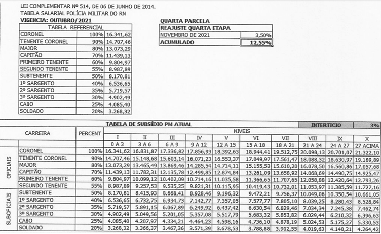 Tabela de vencimentos - PM RN