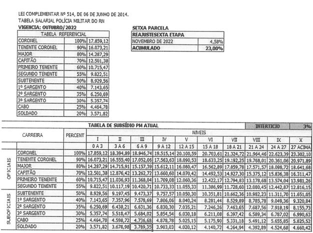 Tabela de vencimentos