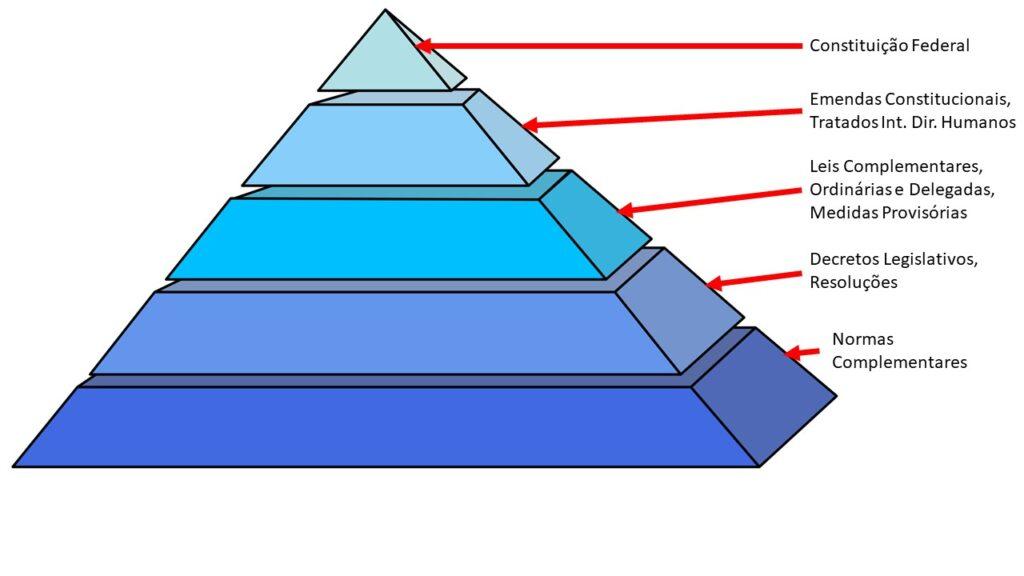 A pirâmide de Kelsen (jurista alemão) mostra a importância relativa de cada norma em seu ordenamento
