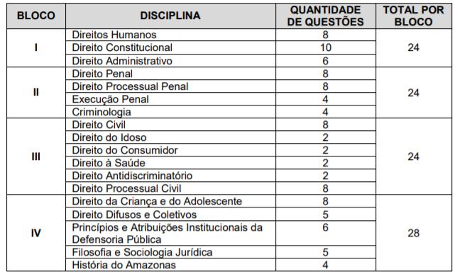 Disciplinas cobradas na prova do edital DPE AM Defensor