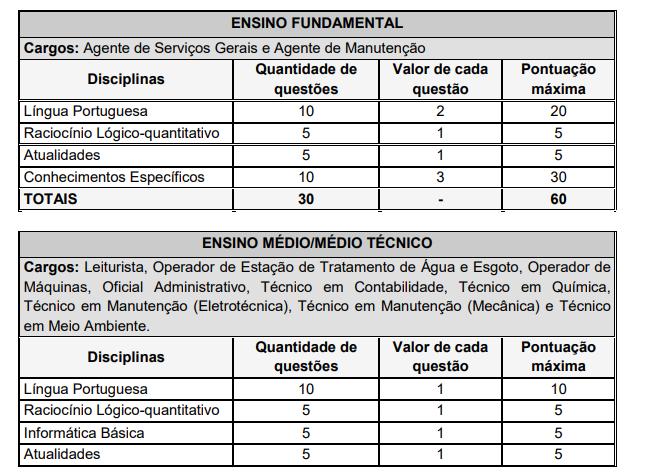 Edital SAAE Linhares
