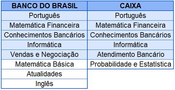 Disciplinas do Banco do Brasil e Caixa