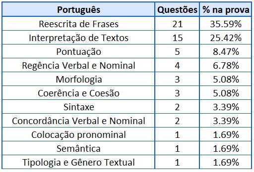 Cobrança Português para DPE-RS