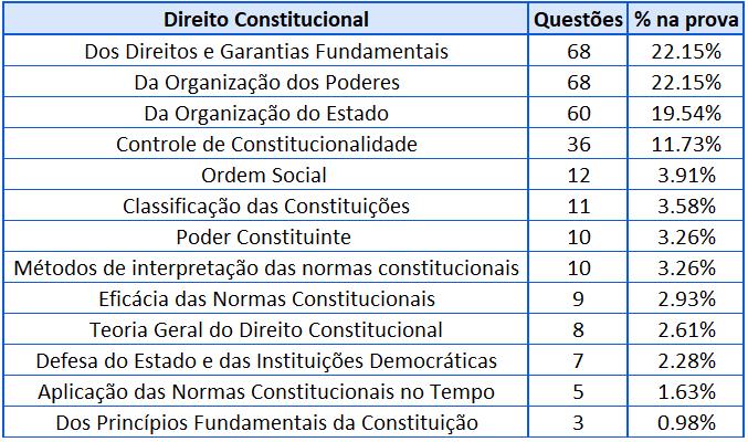 Cobrança Direito Constitucional para DPE-RS