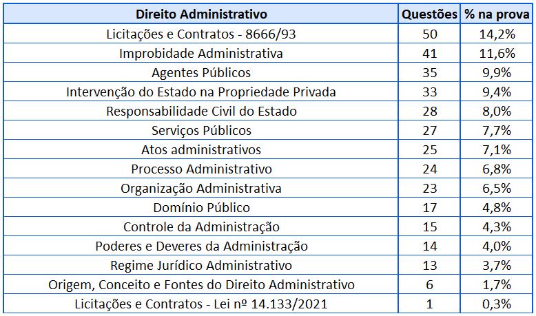 Cobrança Direito Administrativo para DPE-RS