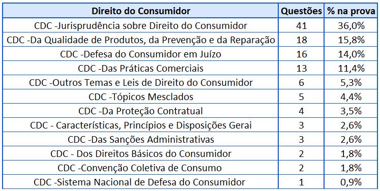 Cobrança Direito do Consumidor