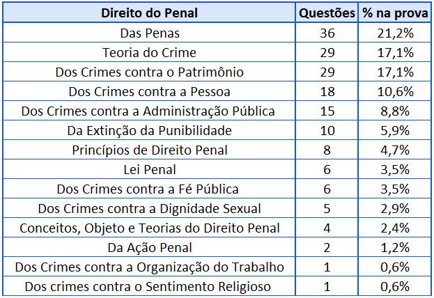 Cobrança Direito Penal