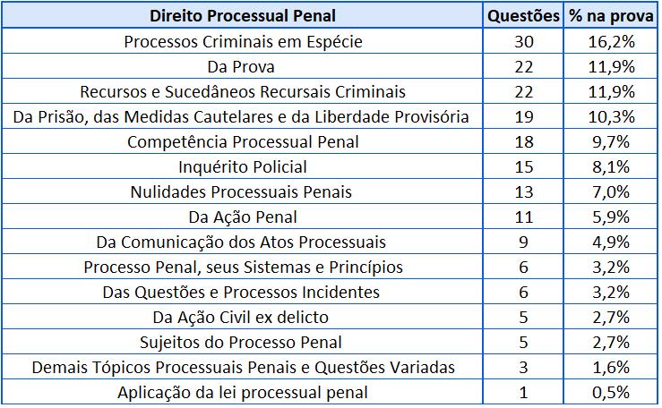 Cobrança Processual Penal