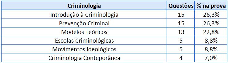 Cobrança Criminologia