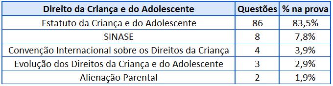 Cobrança Direito da Criança e do Adolescente