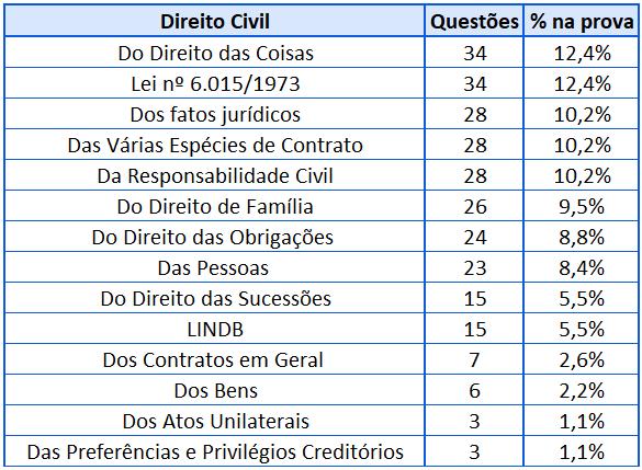Cobrança Direito Civil para DPE-RS