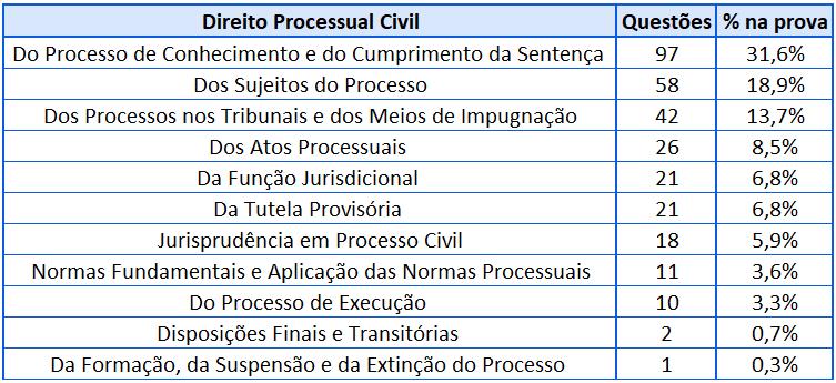 Cobrança Processual Civil