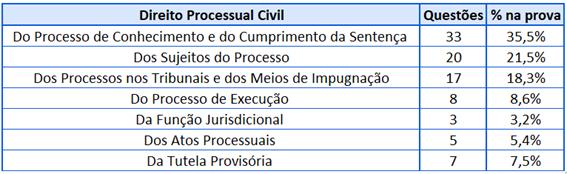 Cobrança Direito Processual Civil
