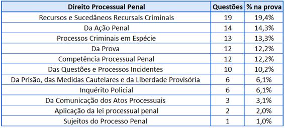 Cobrança Direito Processual Penal