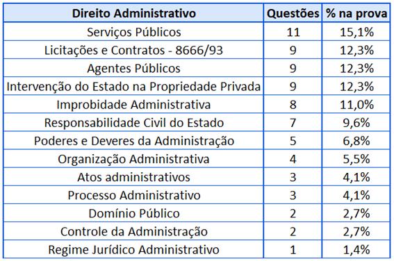 Cobrança Direito Administrativo