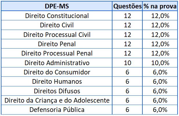 Cobrança prova DPE-MS 2014