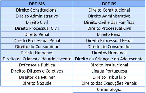 Disciplinas DPE-MS e DPE-RS