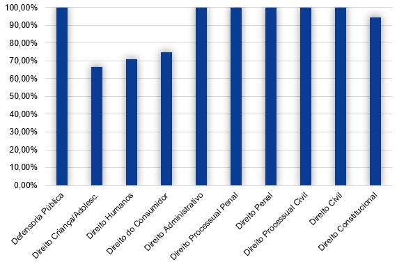 Gráfico da relação das aulas