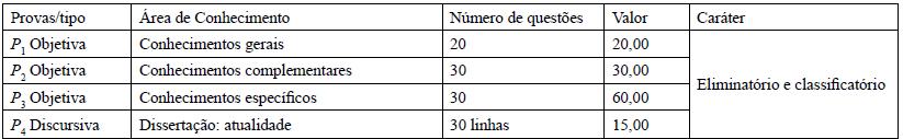 Distribuição de questões da prova objetiva para os demais cargos