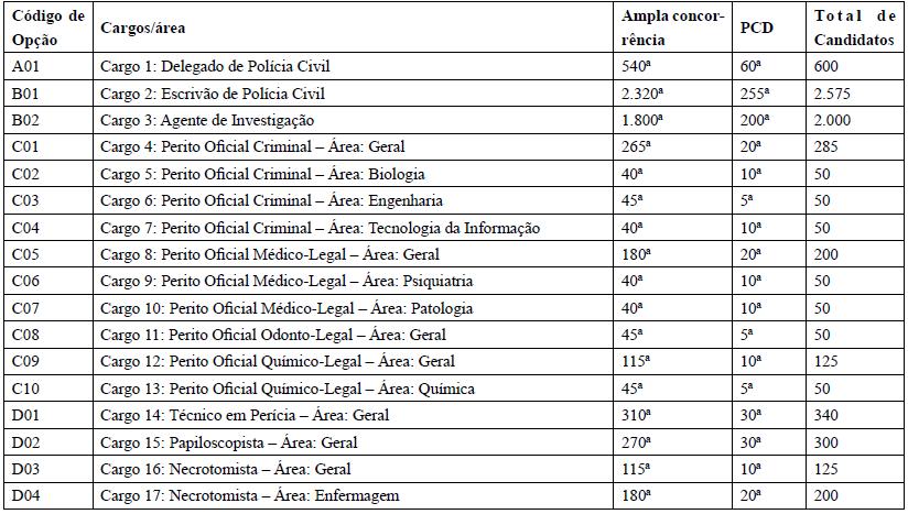 Tabela de classificação para a correção de provas discursivas
